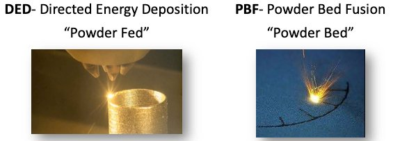 3d printing Direct Energy Deposition
